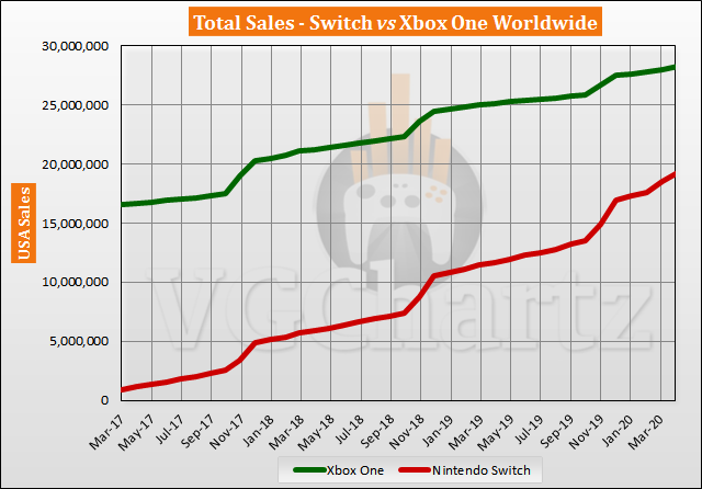 Switch vs Xbox One in the US – VGChartz Gap Charts – April 2020