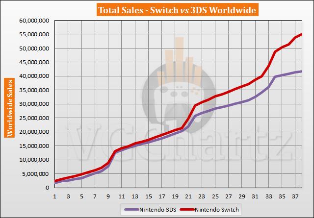 Switch vs 3DS – VGChartz Gap Charts – April 2020