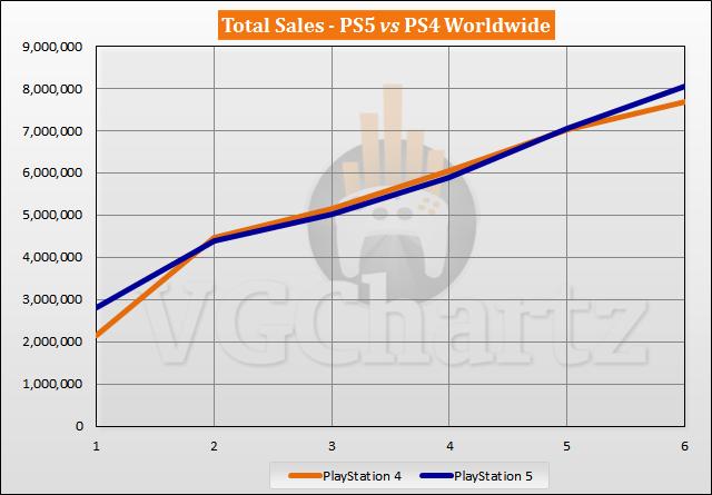 PS5 vs PS4 Sales Comparison - April 2021