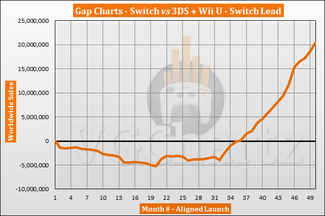 <p>Switch vs 3DS and Wii U Sales Comparison thumbnail