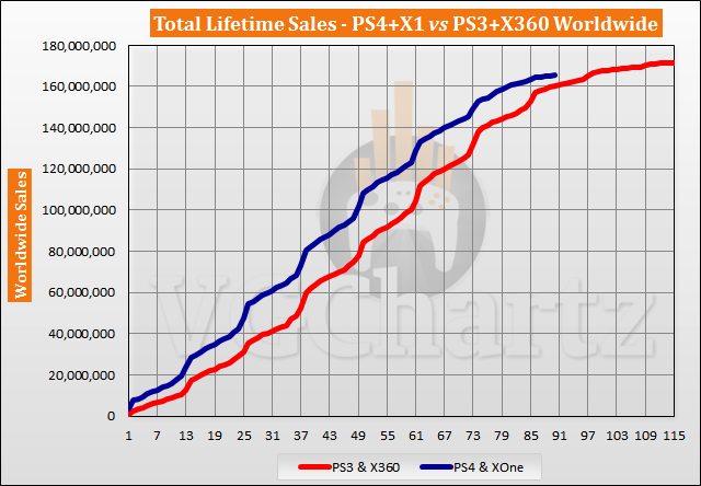 PS4 and Xbox One vs PS3 and Xbox 360 Sales Comparison - April 2021