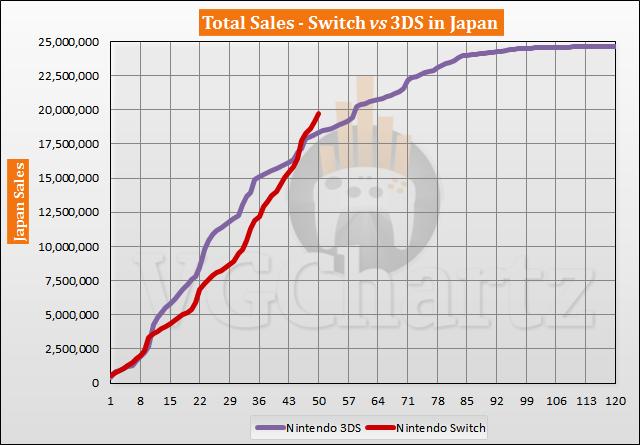 Switch vs 3DS in Japan Sales Comparison - April 2021