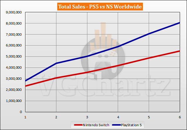 PS5 vs Switch Sales Comparison - April 2021