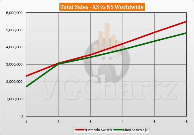 Xbox Series X|S vs Switch Sales Comparison - April 2021