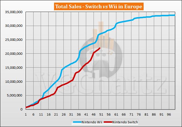 Switch vs Wii Sales Comparison in Europe - April 2021