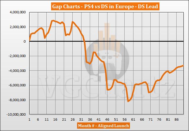PS4 vs DS in Europe Sales Comparison - April 2021