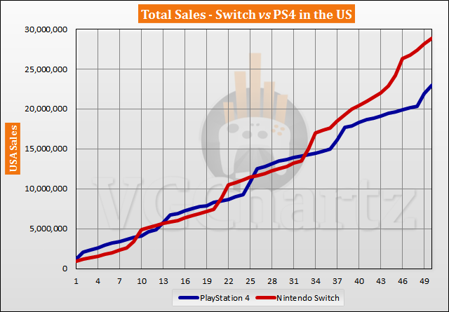 Switch vs PS4 in the US Sales Comparison - April 2021