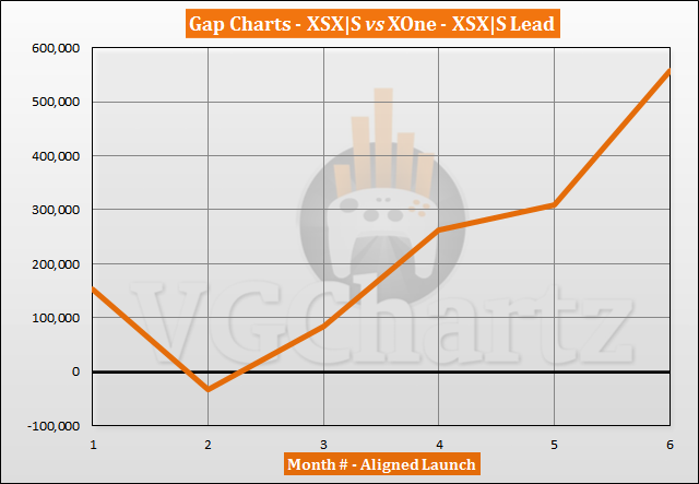 Xbox Series X|S vs Xbox One Sales Comparison - April 2021