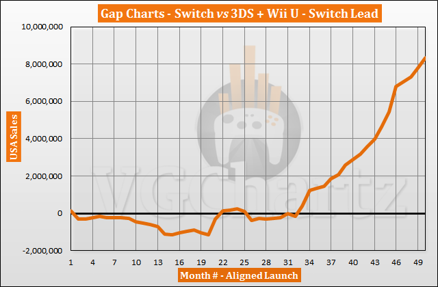 Switch vs 3DS and Wii U in the US Sales Comparison - April 2021