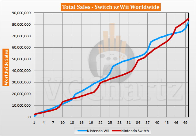 Switch vs Wii Sales Comparison - April 2021