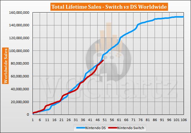 Switch vs DS Sales Comparison - April 2021