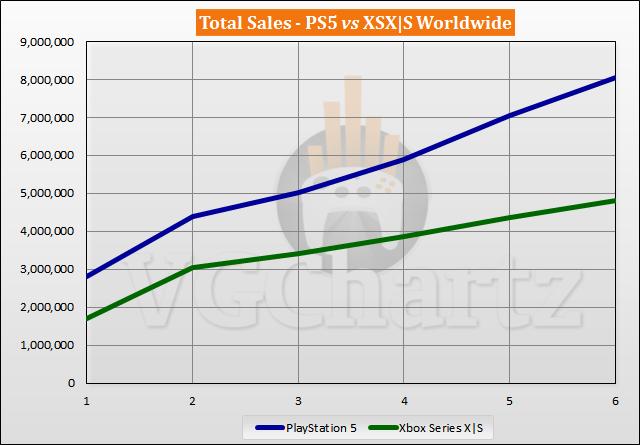 PS5 vs Xbox Series X|S Sales Comparison - April 2021