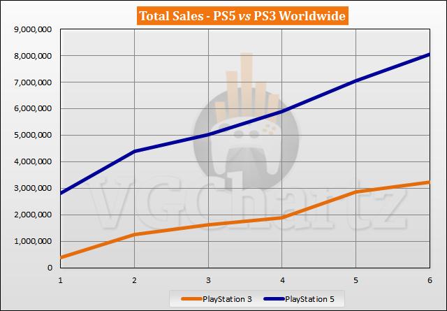 PS5 vs PS3 Sales Comparison - April 2021