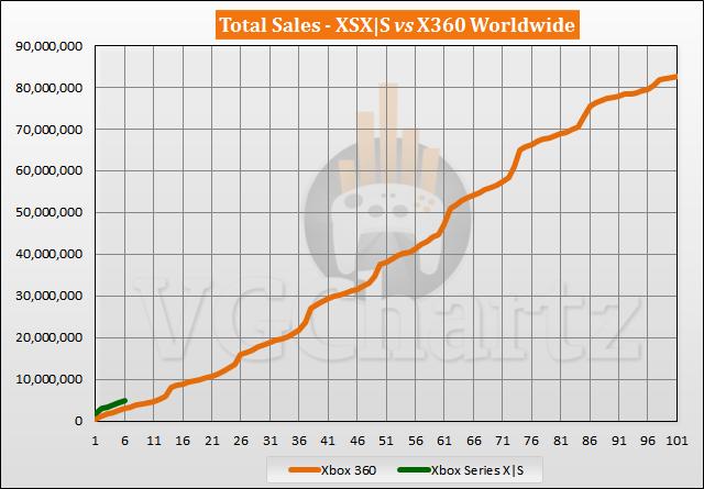 Xbox Series X S vs Xbox 360 Sales Comparison - April 2021