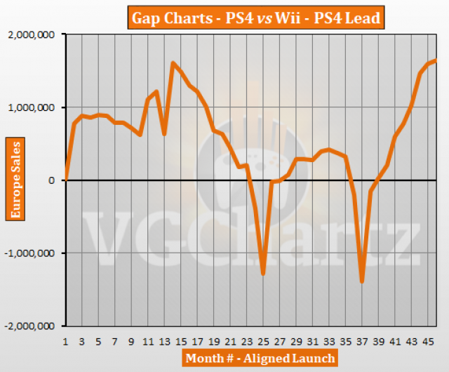 PS4 vs Wii in Europe – VGChartz Gap Charts – August 2017