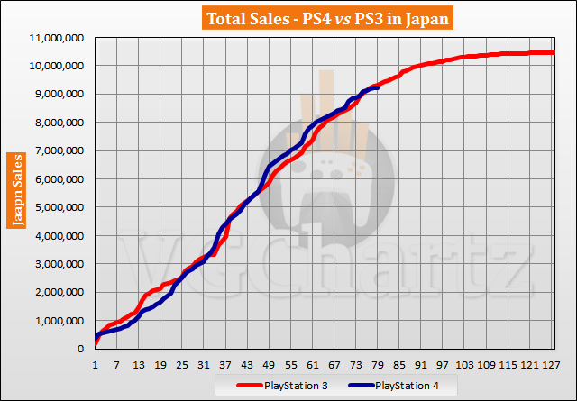 PS4 vs PS3 in Japan Sales Comparison - PS4 Falls Further Behind in August 2020