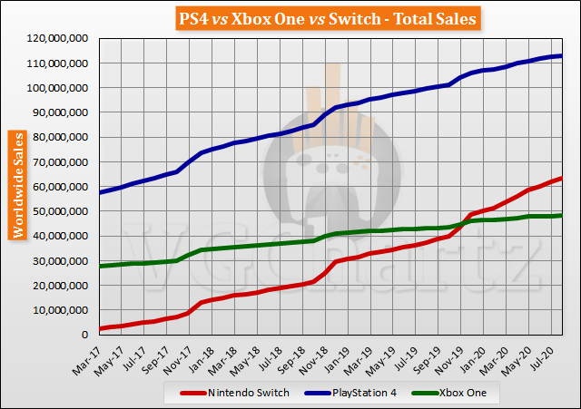 Switch vs PS4 vs Xbox One Global Lifetime Sales - August 2020