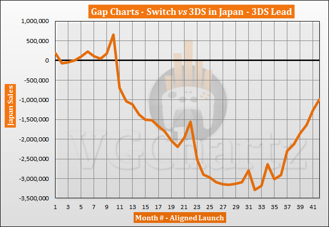 Switch vs 3DS in Japan Sales Comparison - Switch Closes Gap to Under 1 Million in August 2020