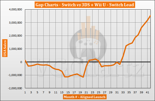 Switch vs 3DS and Wii U in the US Sales Comparison - Switch Lead Grows in August 2020