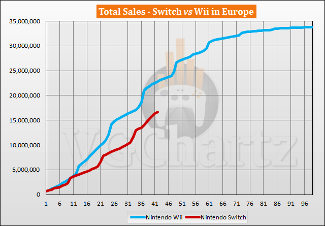 Switch vs Wii Sales Comparison in Europe - Switch Keeps Up With Wii August 2020