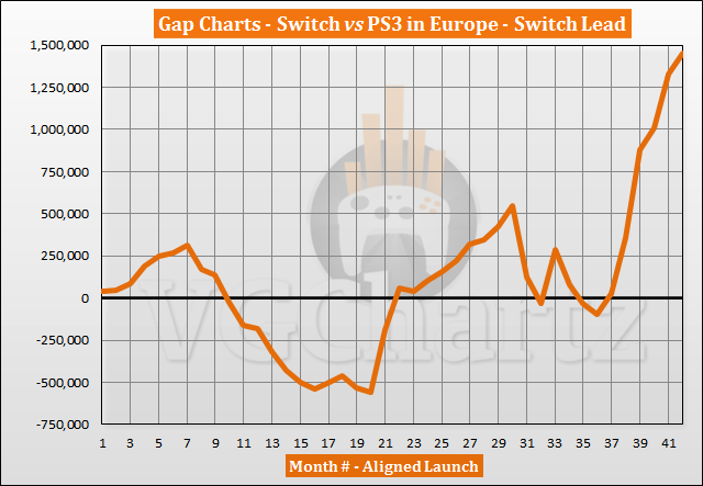 Switch vs PS3 Sales Comparison in Europe - Switch Lead Grows in August 2020