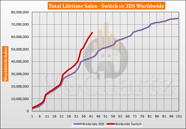 Switch vs 3DS Sales Comparison - Switch Lead Nears 20 Million in August 2020