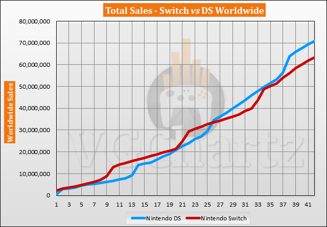 Switch vs DS Sales Comparison - DS Lead Grows Slightly in August 2020