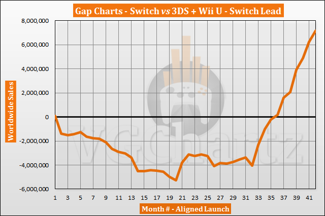Switch vs 3DS and Wii U Sales Comparison - Switch Lead Tops 7 Million in August 2020