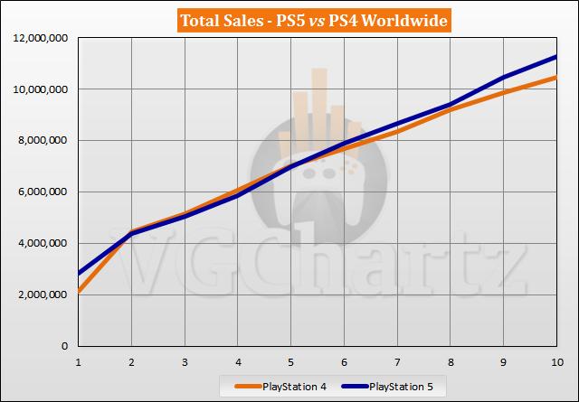 PS5 vs PS4 Sales Comparison - August 2021