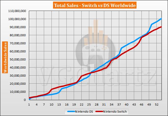 Switch vs DS Sales Comparison - August 2021