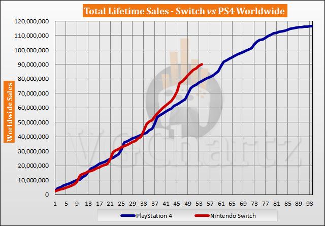 Switch vs PS4 Sales Comparison - August 2021