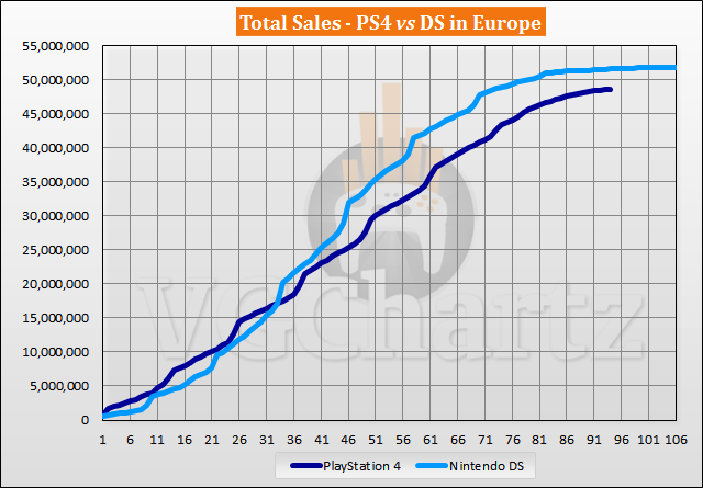 PS4 vs DS in Europe Sales Comparison – August 2021