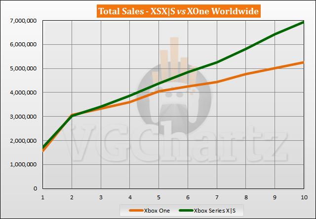 Xbox Series X|S vs Xbox One Sales Comparison - August 2021