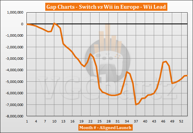 Switch vs Wii Sales Comparison in Europe - August 2021