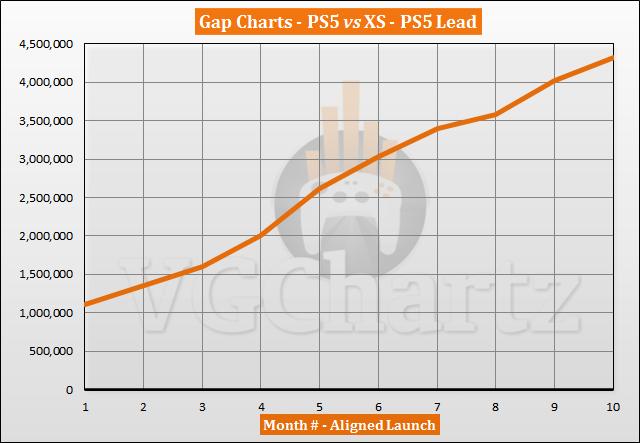 PS5 vs Xbox Series X|S Sales Comparison - August 2021PS5 vs Xbox Series X|S Sales Comparison - August 2021