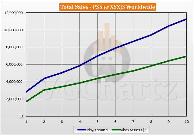 PS5 vs Xbox Series X|S Sales Comparison - August 2021