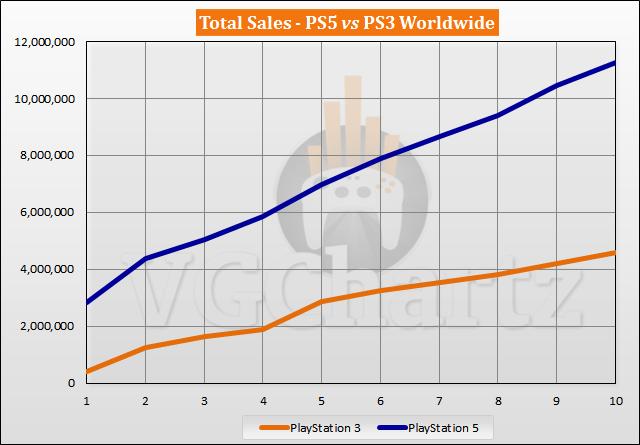PS5 vs PS3 Sales Comparison - August 2021