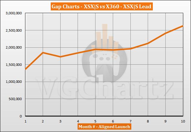 Xbox Series X|S vs Xbox 360 Sales Comparison - August 2021