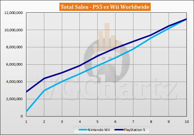 PS5 vs Wii Sales Comparison - August 2021