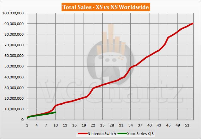 Xbox Series X|S vs Switch Sales Comparison - August 2021
