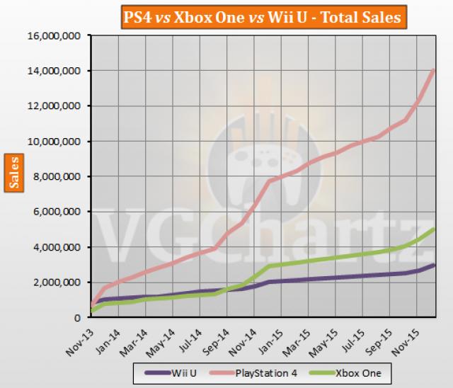 PS4 vs Xbox One vs Wii U Europe Lifetime Sales – December ...
