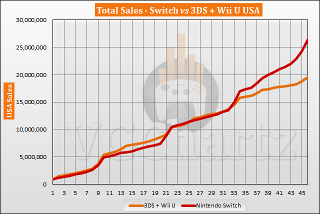 Switch vs 3DS and Wii U in the US Sales Comparison - Switch Lead Tops 6M in December 2020