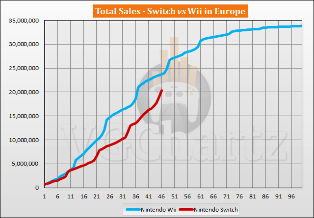 Switch vs Wii Sales Comparison in Europe - Switch Closes the Gap in December 2020
