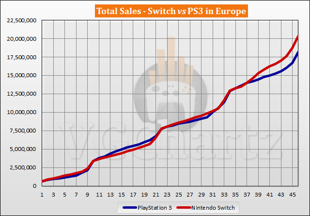 Switch vs PS3 Sales Comparison in Europe - Switch Lead Grows in December 2020