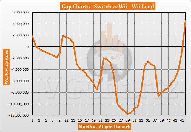 Switch vs Wii Sales Comparison - Switch Takes the Lead in December 2020
