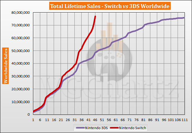Switch vs 3DS Sales Comparison - Switch Passes Lifetime 3DS Sales in December 2020