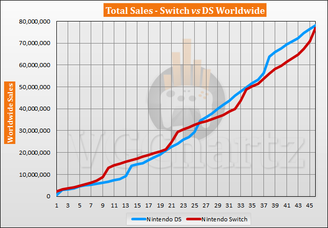 Switch vs DS Sales Comparison - Switch Catches Up by Over 4M in December 2020