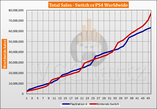 Switch vs PS4 Sales Comparison - Switch Lead Grows by 5M in December 2020