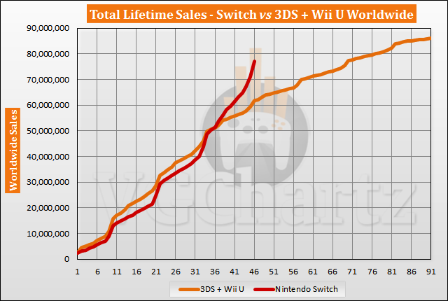 Switch vs 3DS and Wii U Sales Comparison - Switch Lead Grows in December 2020