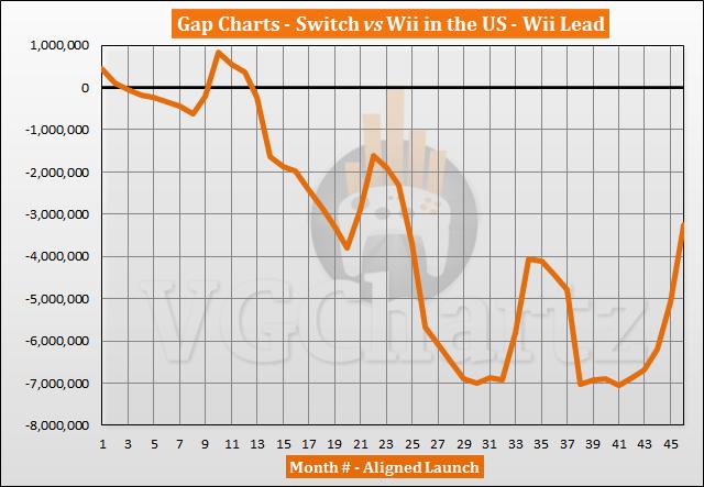 Perbandingan Penjualan Switch vs Wii di AS - Prospek Wii Menyusut pada Desember 2020